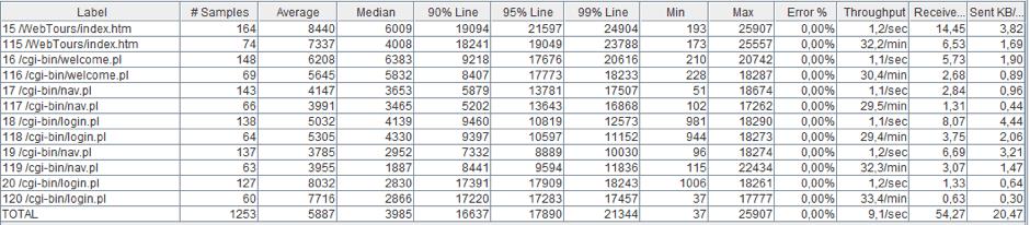 load testing users black friday jmeter
