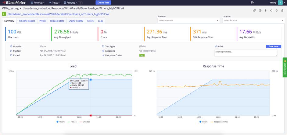 performance test flex with BlazeMeter