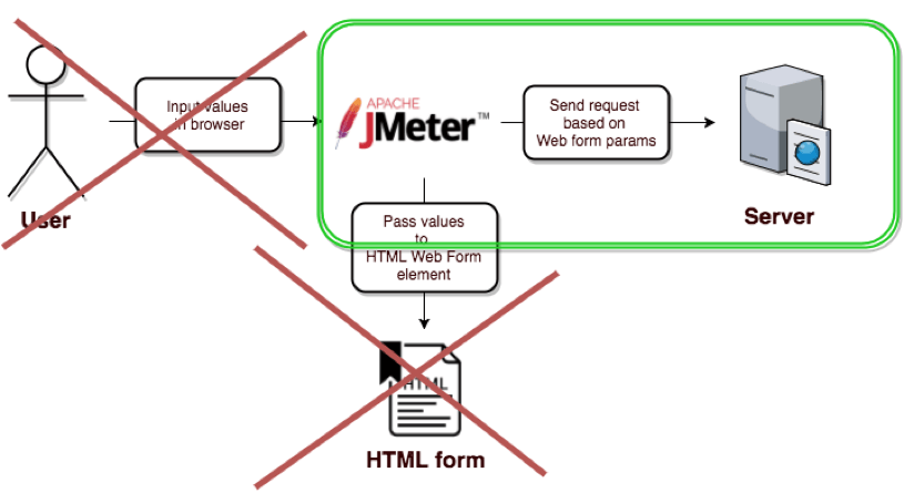 submitting forms jmeter