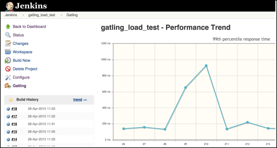 run your performance tests with open source gatling