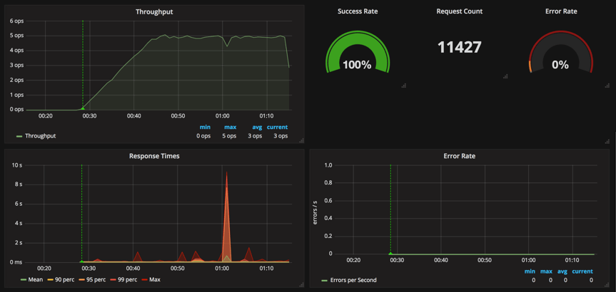 grafana and influxdb test results