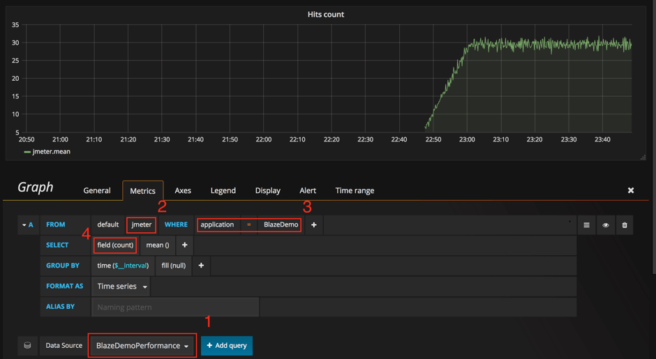 jmeter results analysis grafana influxdb backend listener