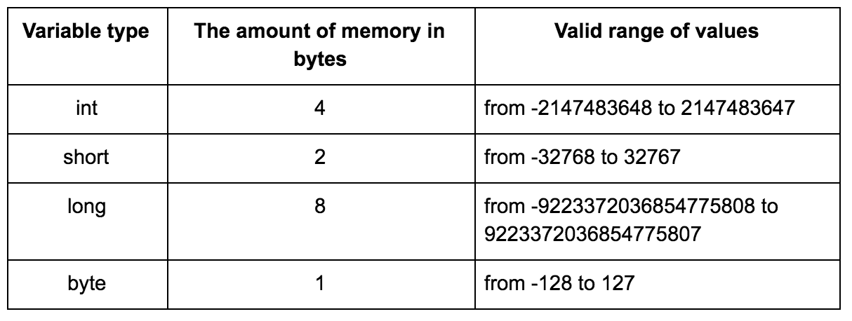 variables table,  Variable type The amount of memory in bytes Valid range of values int 4 from -2147483648 to 2147483647 short 2 from -32768 to 32767 long 8 from -9223372036854775808 to 9223372036854775807 byte 1 from -128 to 127