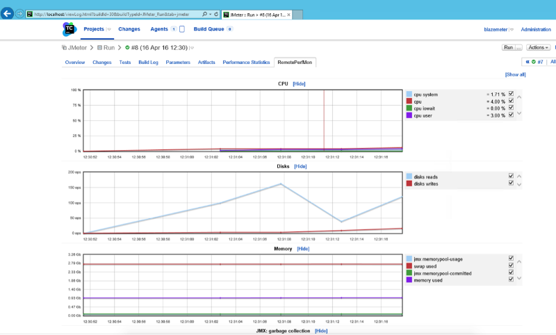 JMeter TeamCity main performance KPIs on the build results page