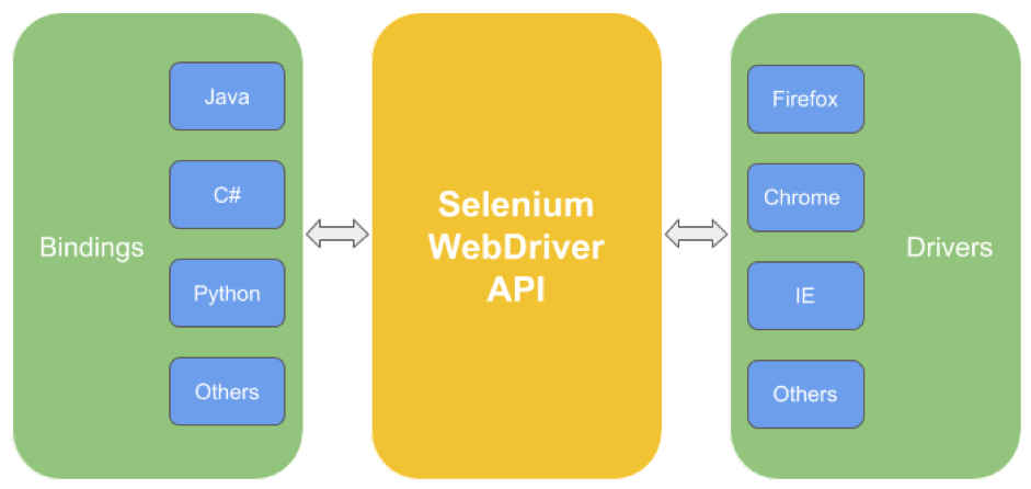 comparing jmeter and selenium