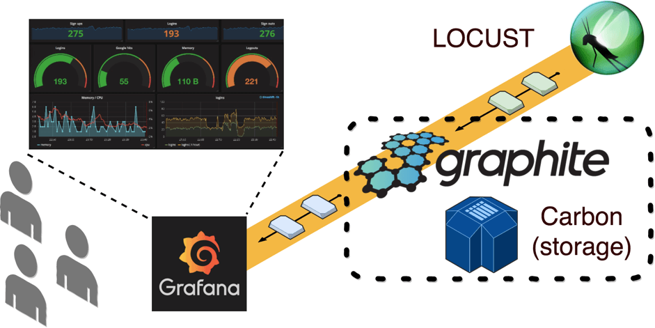 Analyze Locust results on Grafana