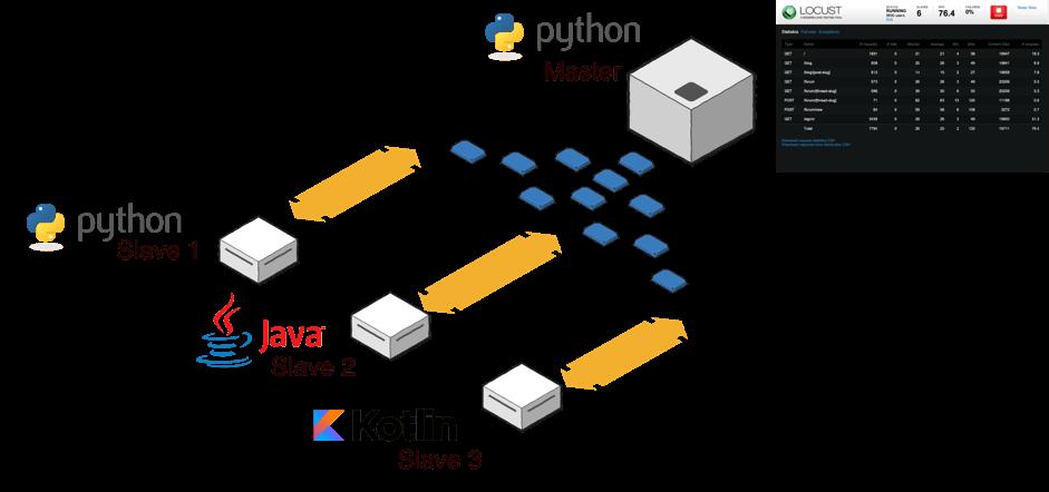 Locust Performance Testing Using Java and Kotlin - DZone Performance