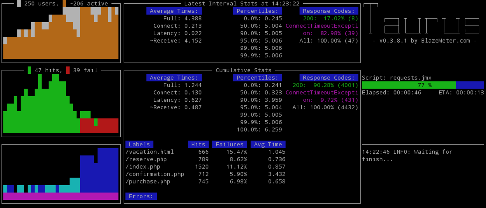 taurus open source automated testing dashboard