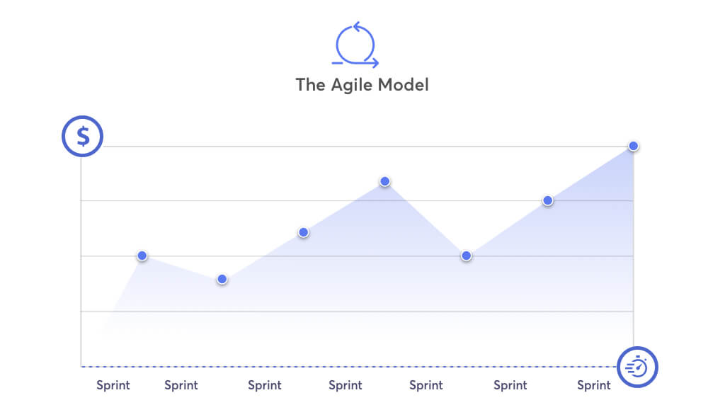 the agile testing model is quick