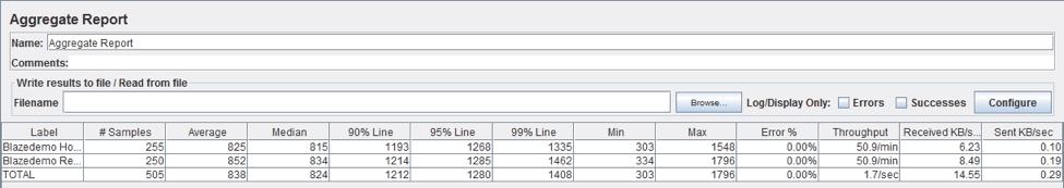 aggregate report jmeter pacing