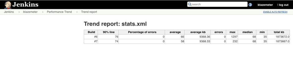 jmeter load tests in jenkins