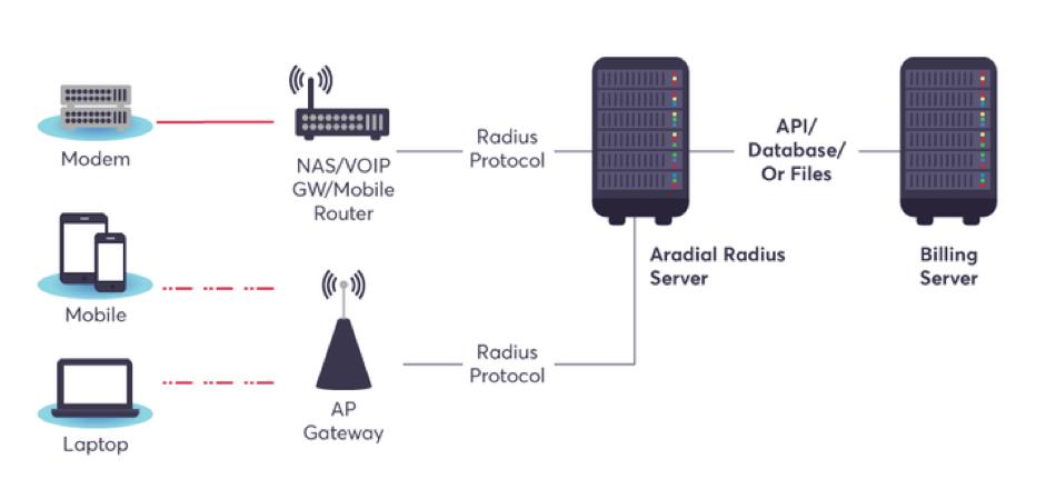 RADIUS Server Load Testing - A Guide | BlazeMeter