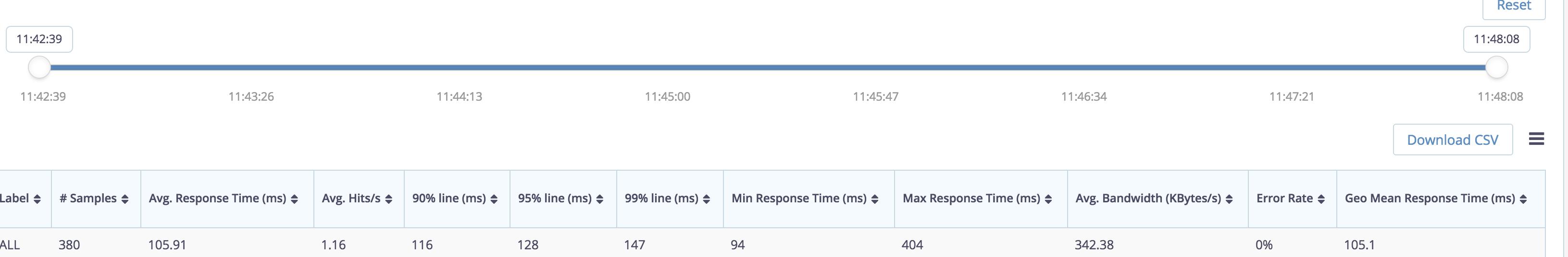 JMeter - Aggregate reports