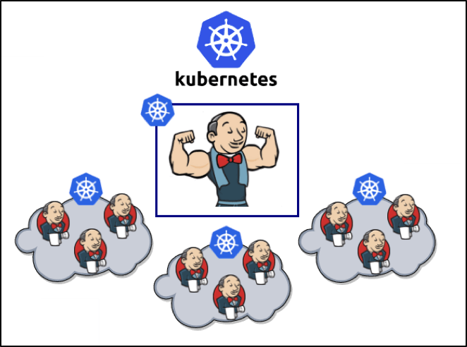 learning to scale jenkins with kubernetes