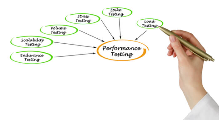API Performance Testing Scenarios and Vocabulary | BlazeMeter
