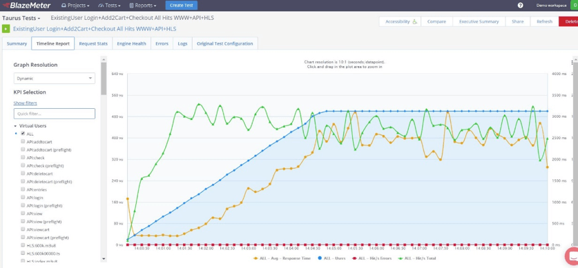 run performance tests for cloud migration
