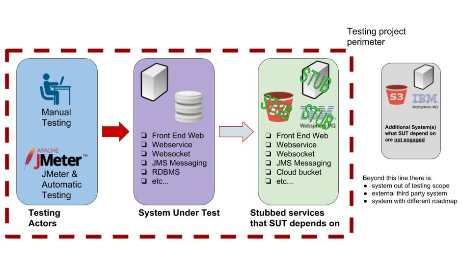 docker container, jmeter, stubs, service stubbing, dependencies