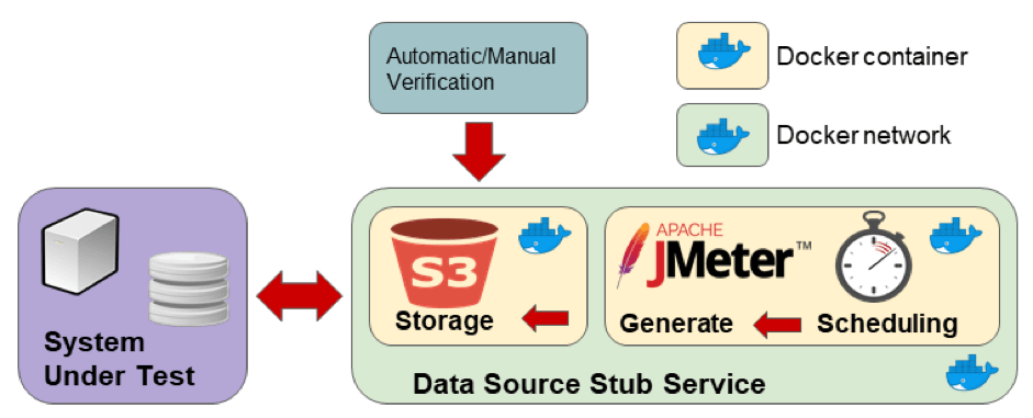 Service Stubbing With JMeter and Docker - DZone Performance