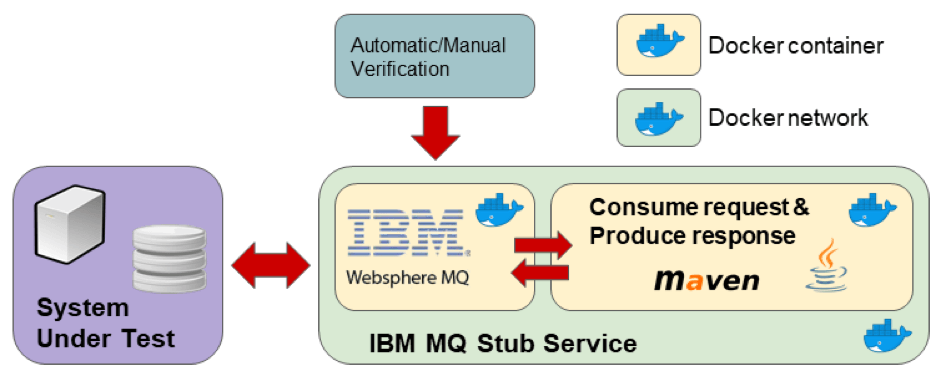 ibm mq container, service stubbing, docker, jmeter, load testing