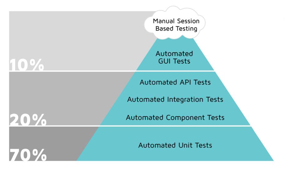 ui automation testing best practices