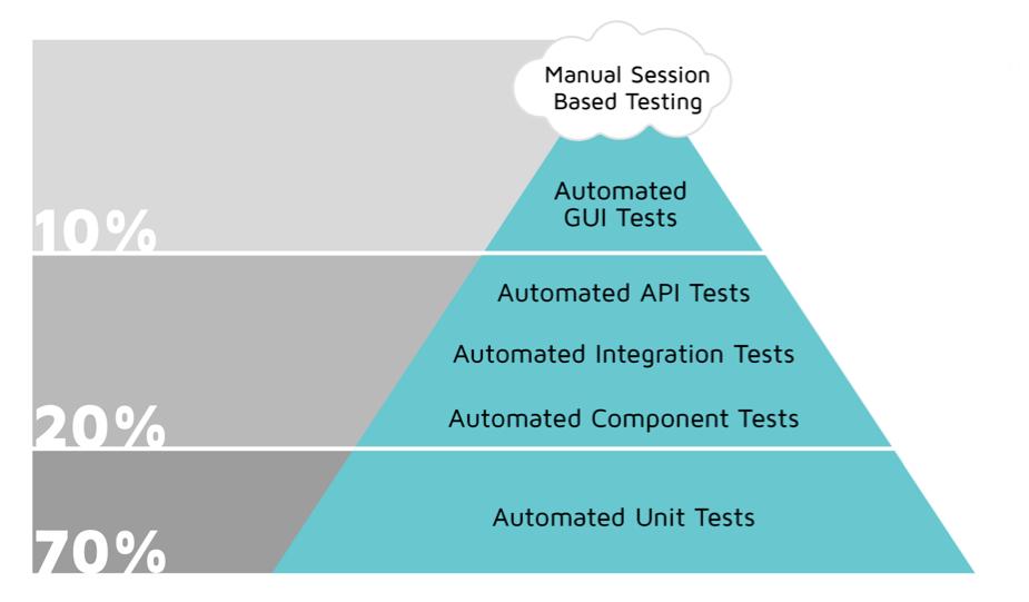 Version Control Github Bitbucket Subversion Selenium Test Automation Framework