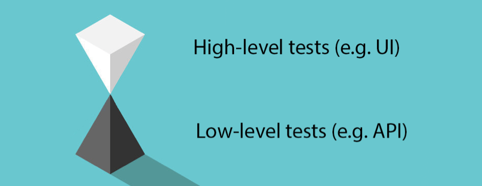 ui automation testing guide