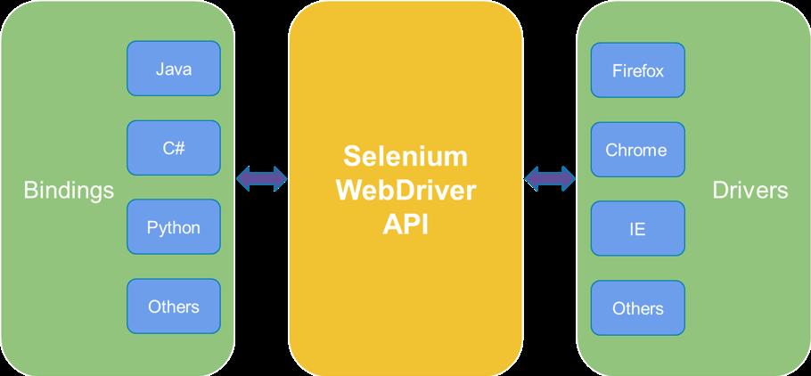 Selenium bindings