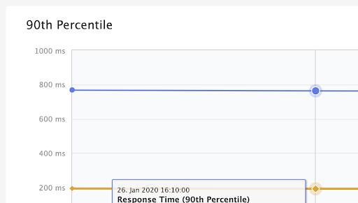 KPI 90th Percentile