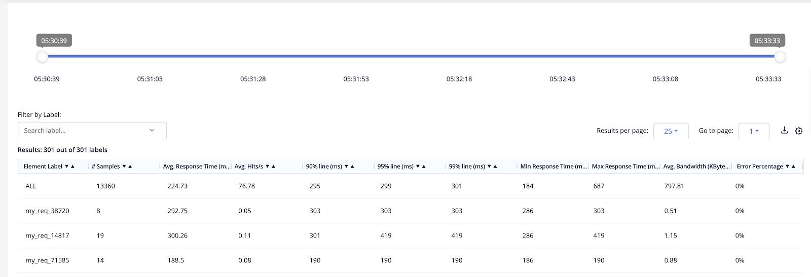 Request Stats Feb 2020 Changelog