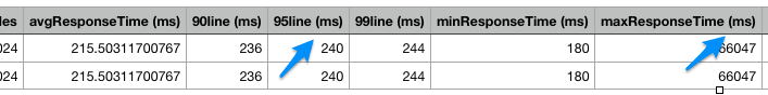 Request Statistics CSV