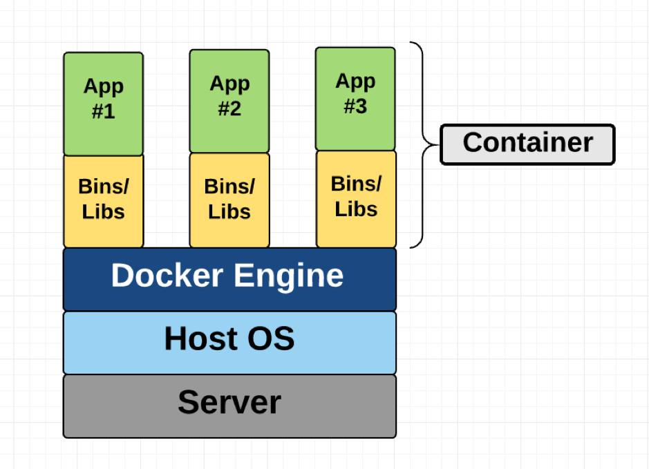 performance testing with docker