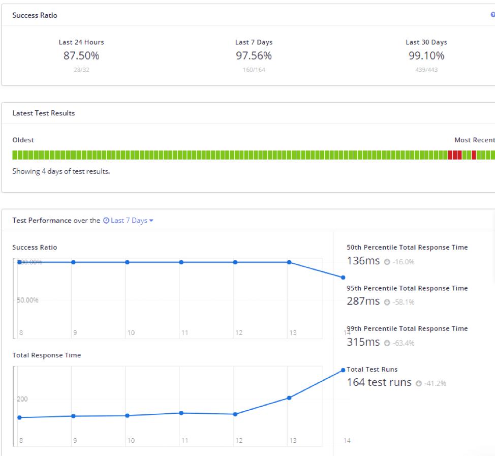 Enterprise API Monitoring