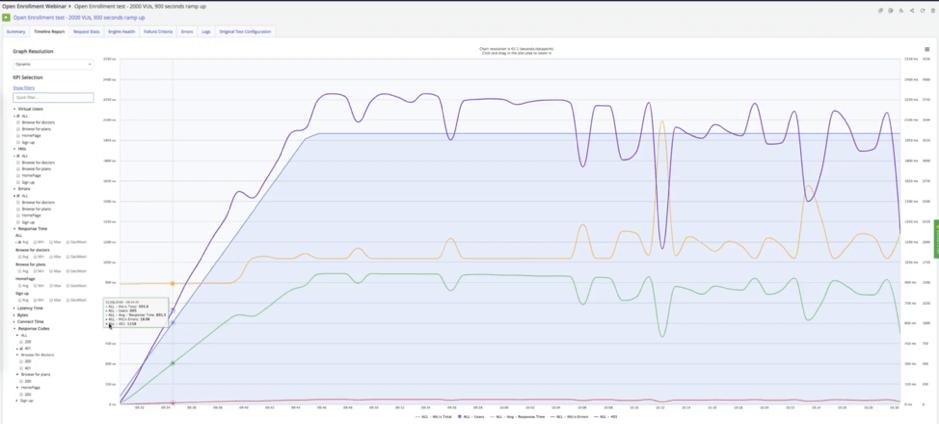 performance testing identifying bottlenecks