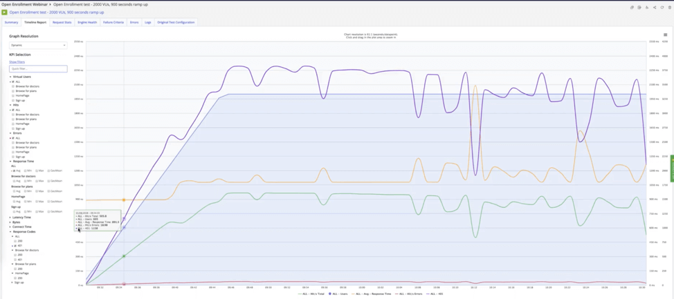 performance testing your site under pressure