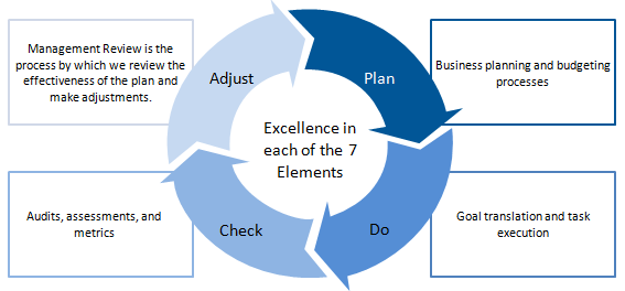 Implementing the 7 Element OEMS: Plan-Do-Check-Adjust