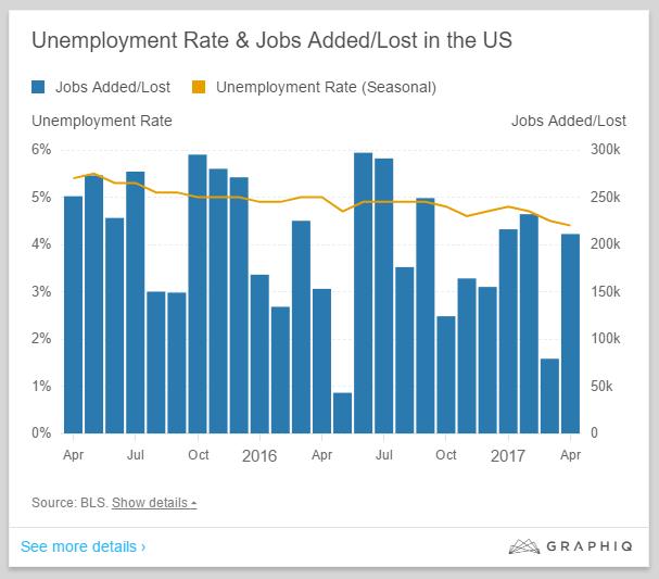 Blog-April 2017 jobs report.png