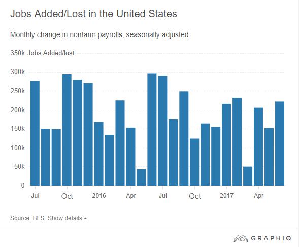 June Jobs graph.png