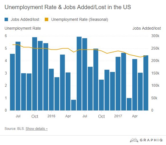 june unemployment graph.png