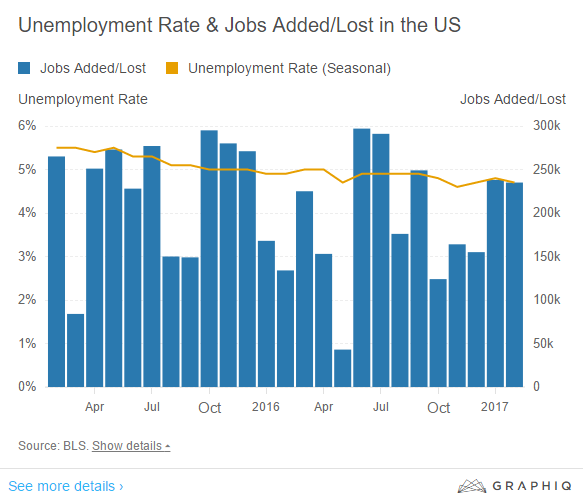 Feb 2017 Jobs report graphic.png