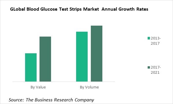 Blood Glucose Test Strips to Reach Record Sales Due to Global Diabetes Epidemic
