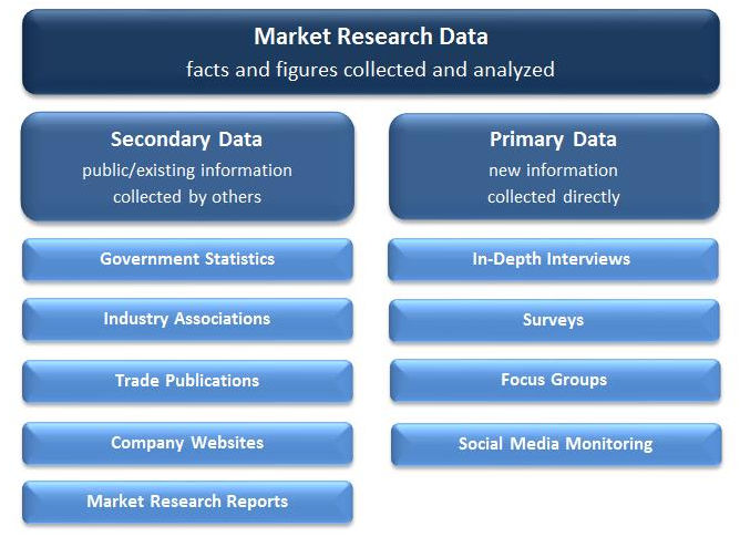 primary data market research When conducting primary market research figure 31 provides a sample cost analysis form for different research methods when conducting primary research using.