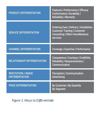 disadvantages of product differentiation and advertising Revisit grossman and shapiro [grossman, g, shapiro, s, 1984 informative advertising with differentiated products review of economic studies 51, 63–81], focusing on similarities in constructing a symmetric equilibrium in the two any remaining shortcomings are, of course, our own responsibility ⁎ corresponding.