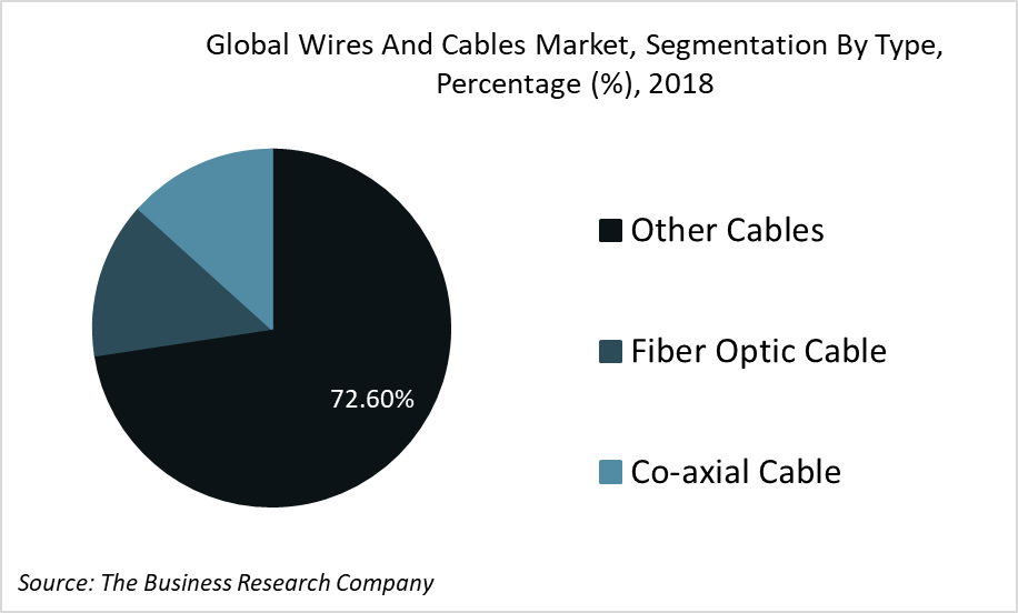 Wire and Cable Industry Trends, Data and Analysis