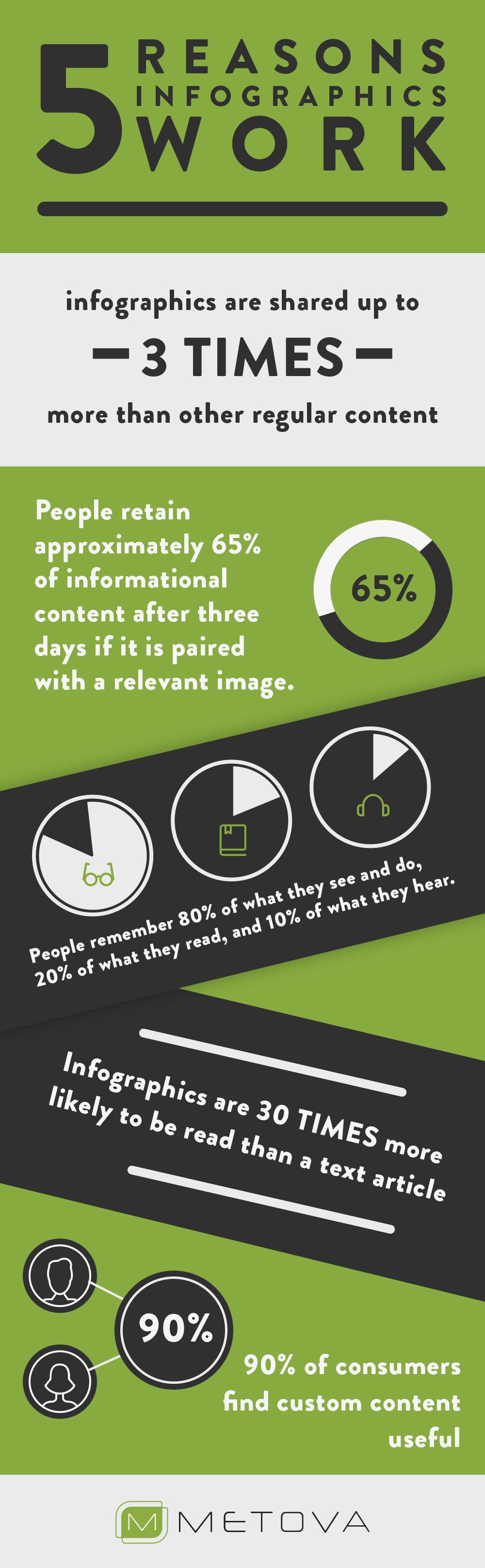 5 reasons infographics work metova