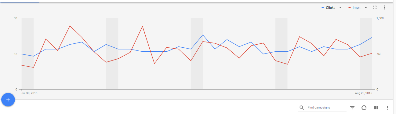 AdWords Chart.png