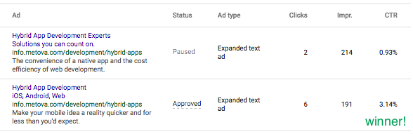 AdWords Ad Text Testing Aids in Improving CTR