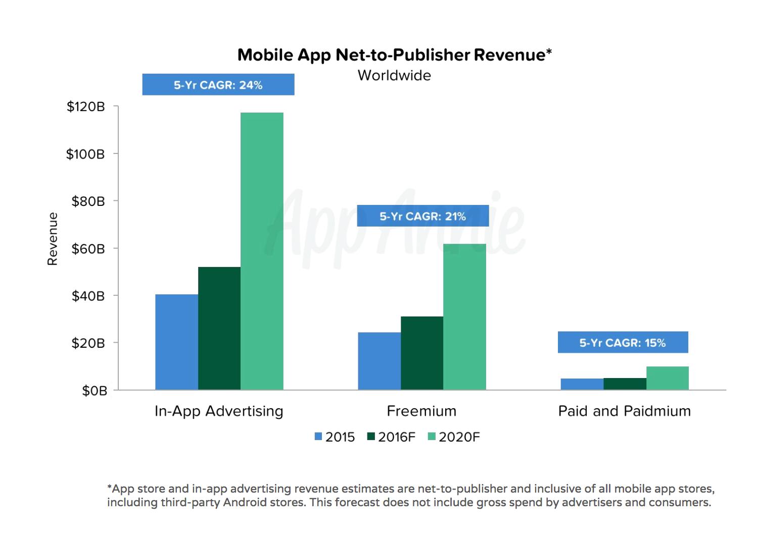 App_Annie_Mobile_app_revenue.png