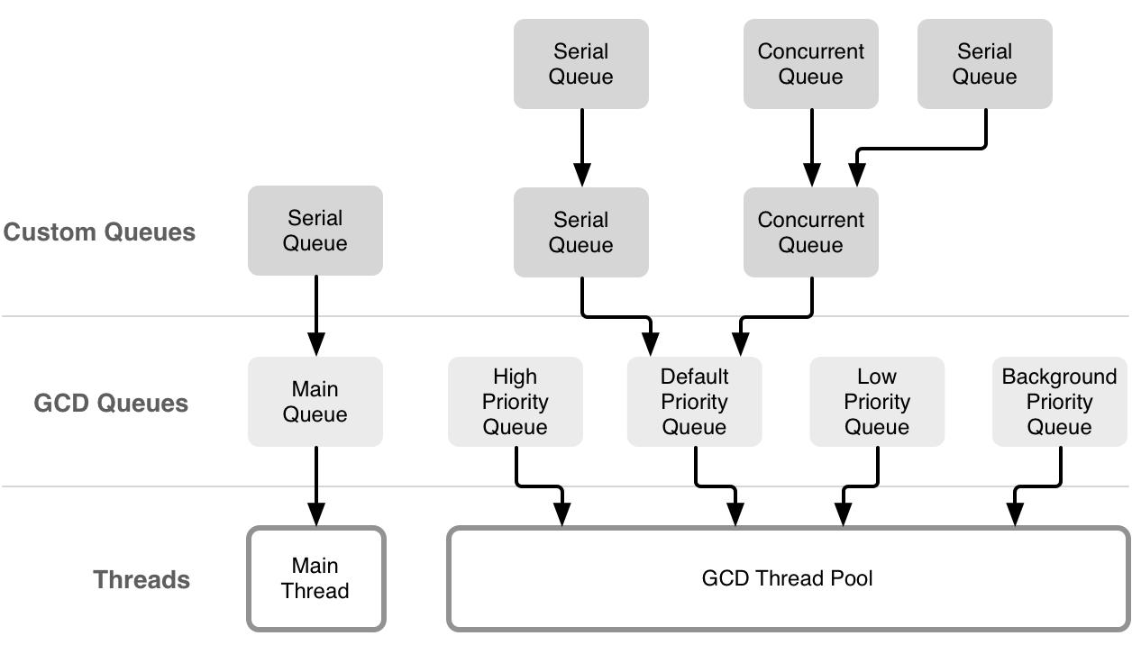 GCD-Thread-Pool.png