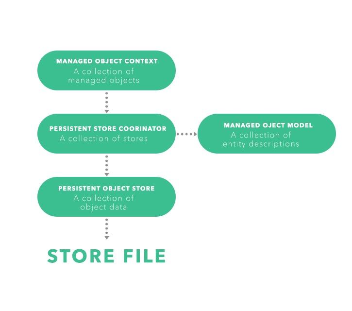 store_file_graph.jpg