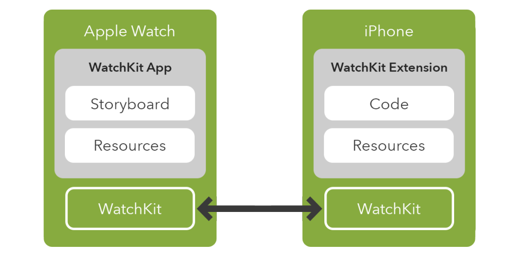 WatchKitAppArchitectureDiagram.png